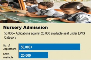 nursery admission in delhi schools under ews category