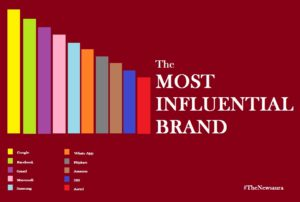 Google most influential Brand in India, Whats App and SBI in Top 10 list
