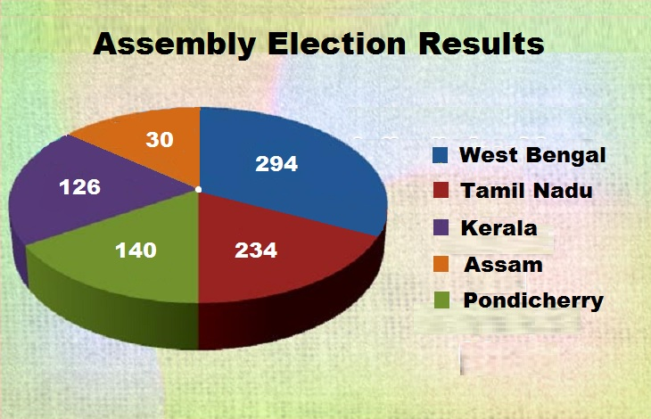 5 States election results Live TMC in Bengal and BJP in Assam forward, Congress behind